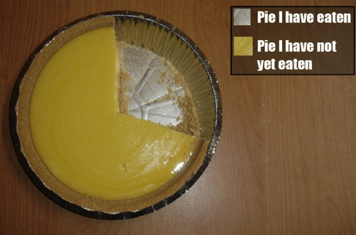 Chart of the day - pie