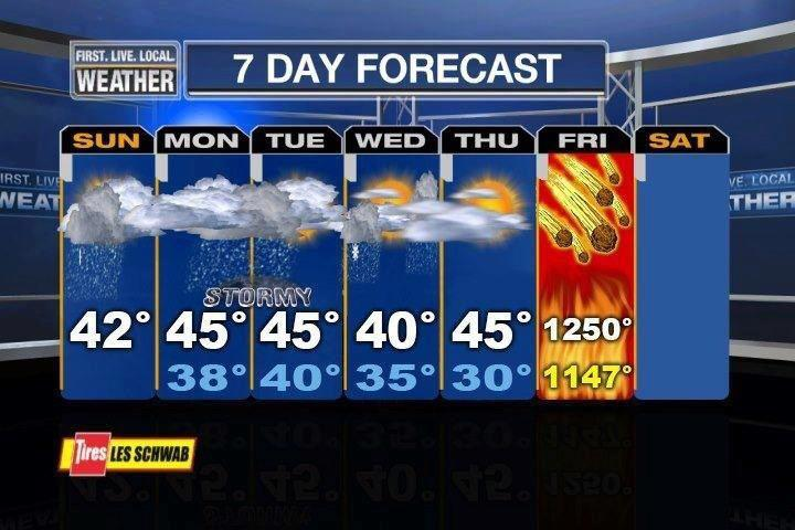 Mayan calendar weather patterns