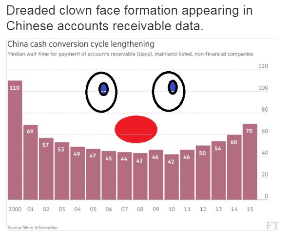 Clown face Chinese data