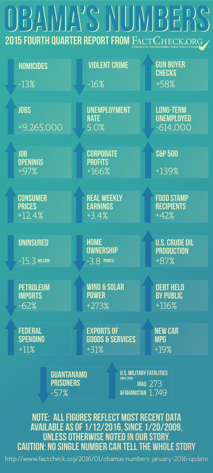 Fact Check org Obama stats