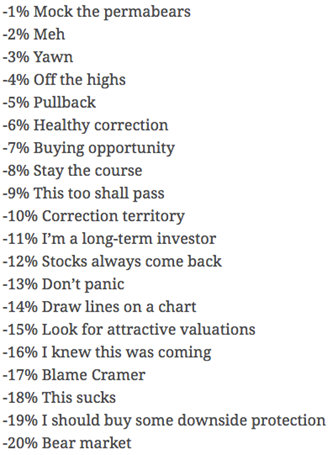 35 steps to a market bottom