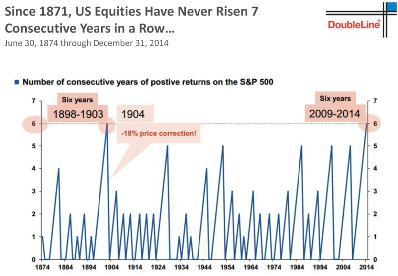 Gundlach Jeff S&P returns 6