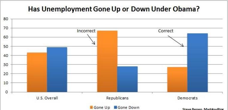 Employment under Obama