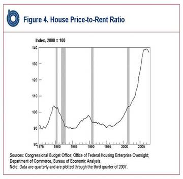 House_price_to_rent_ratio_2